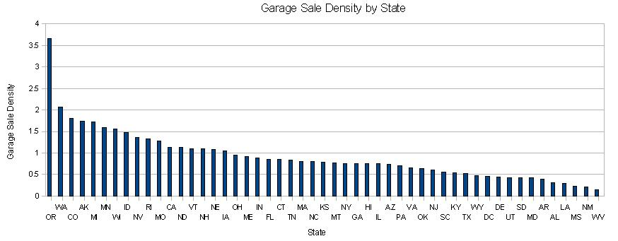garage sale by state